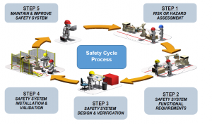 safety-process