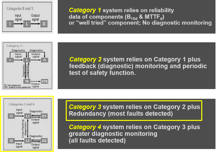 Safety System Categories